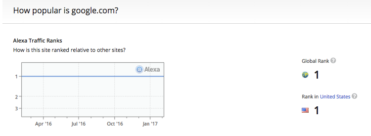 google rank in alexa