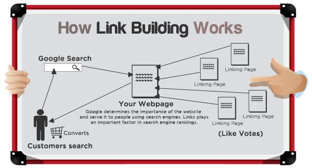 what-is-link-building-process