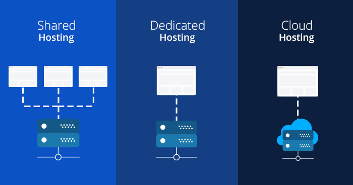 Types of Web Hosting in Hindi